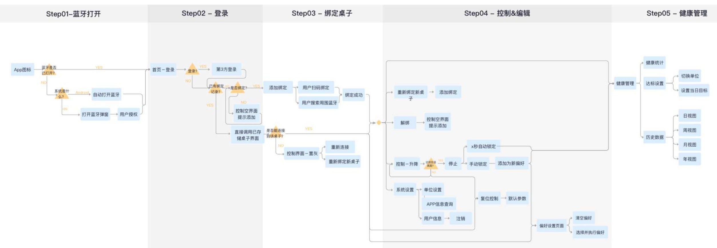 智能办公桌APP界面设计与开发案例
